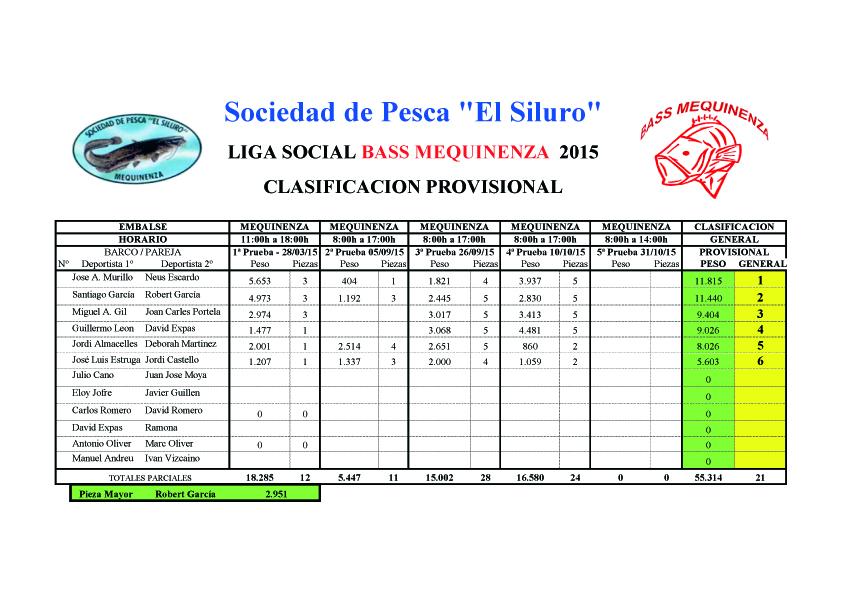 Clasificacion provisional Bass Mequinenza - 2015.xls