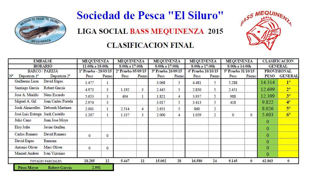 Clasificacion FINAL Bass Mequinenza 2015